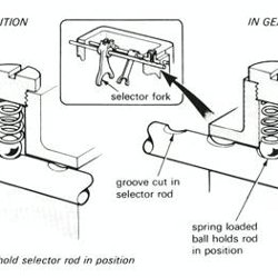 chevy spring compressor chevy idler arm wiring diagram