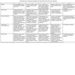 social studies thematic essay rubric